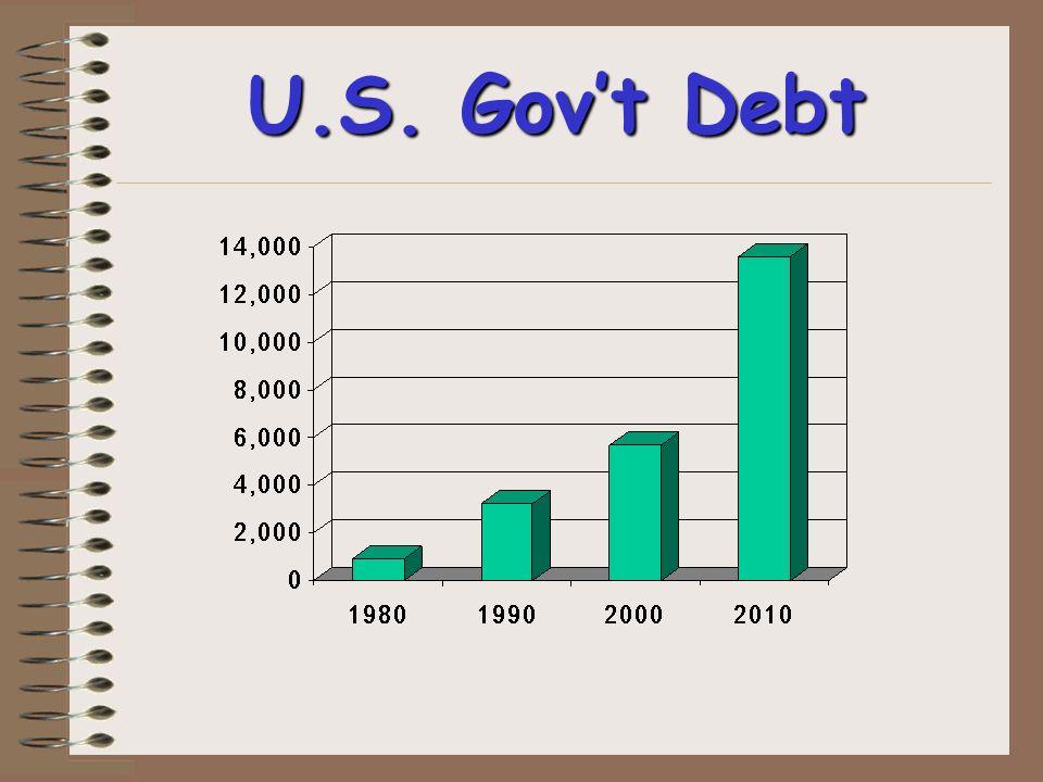 U.S. Govt Debt