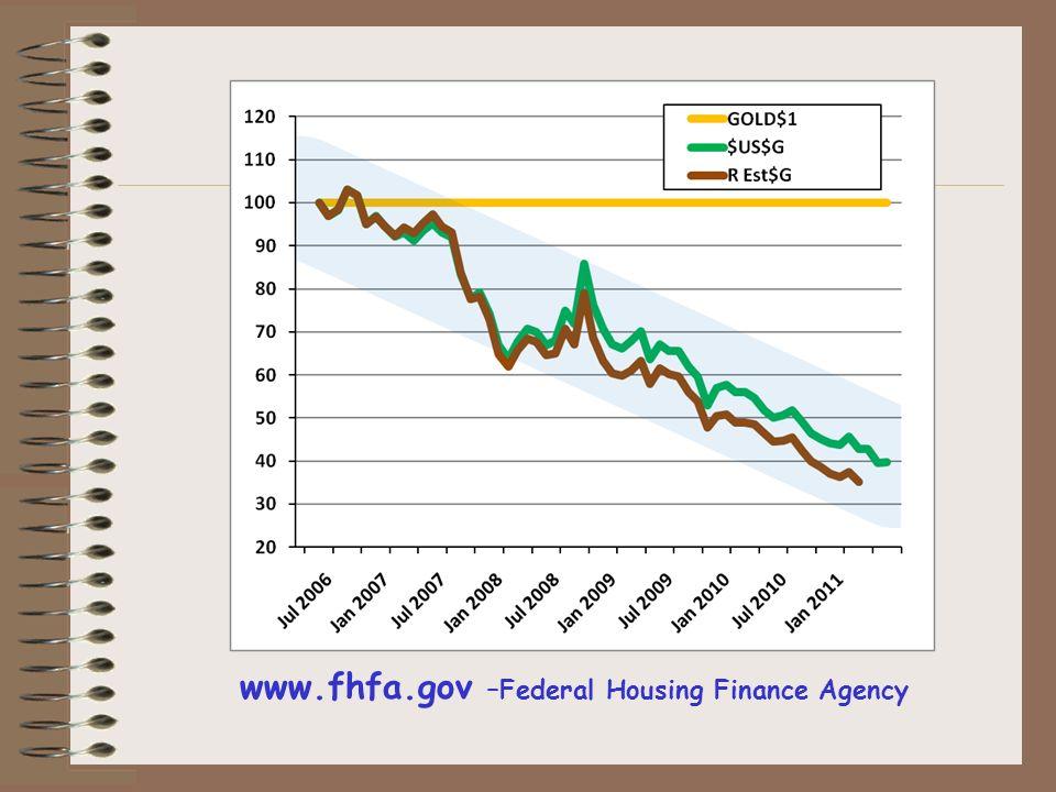 www.fhfa.gov –Federal Housing Finance Agency