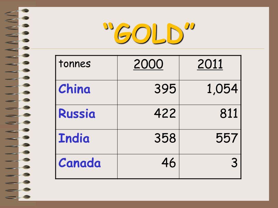 GOLD tonnes 20002011 China3951,054 Russia422811 India358557 Canada463
