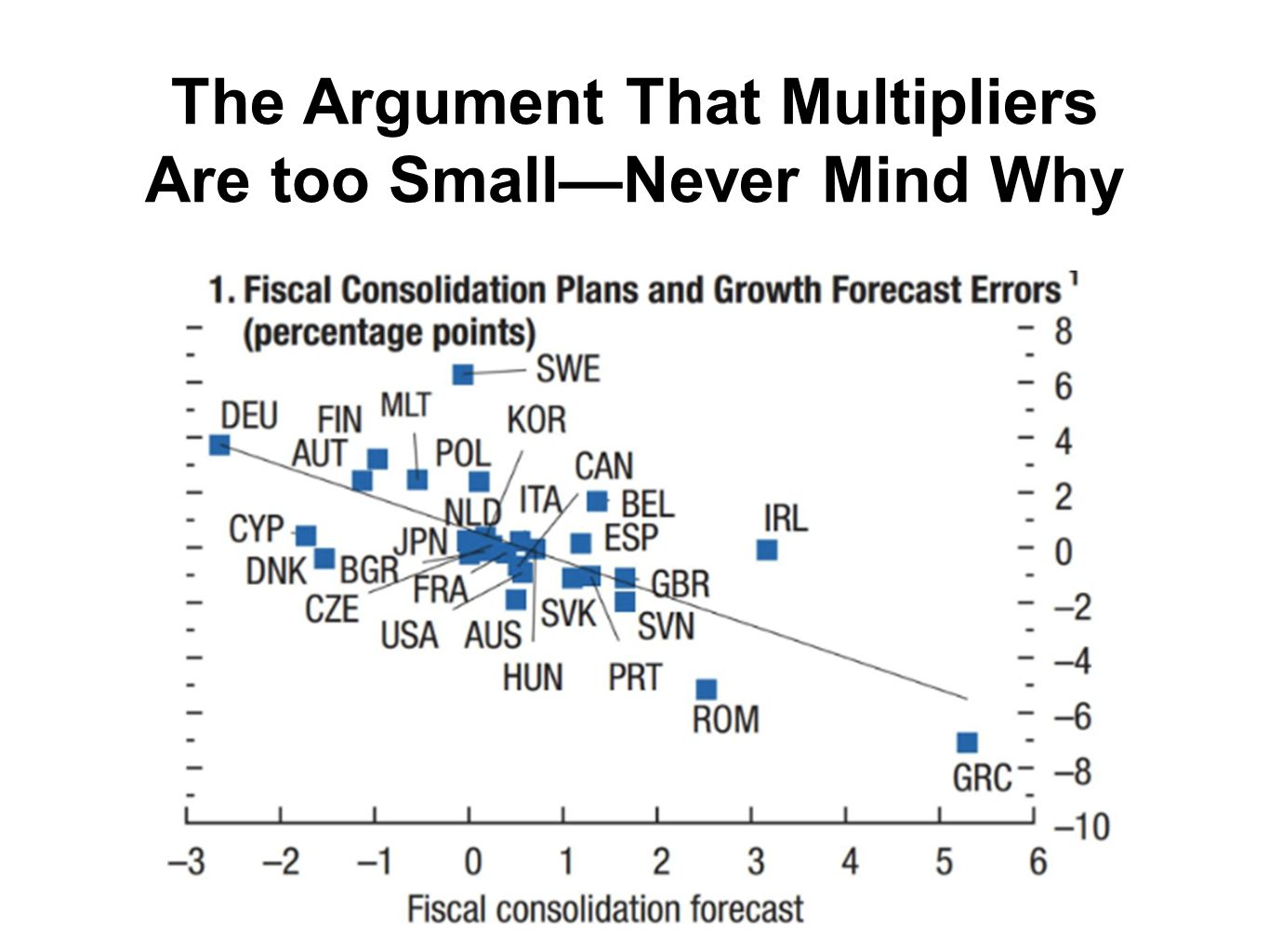 The Argument That Multipliers Are too SmallNever Mind Why