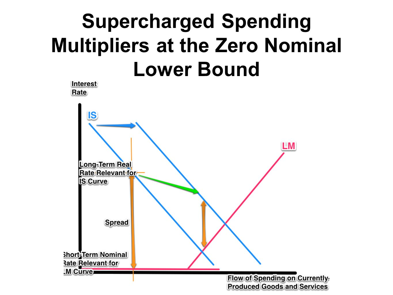 Supercharged Spending Multipliers at the Zero Nominal Lower Bound