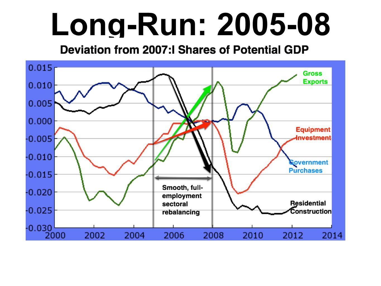 Long-Run: 2005-08