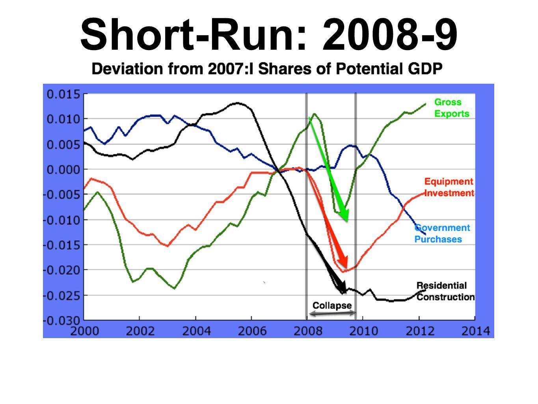 Short-Run: 2008-9