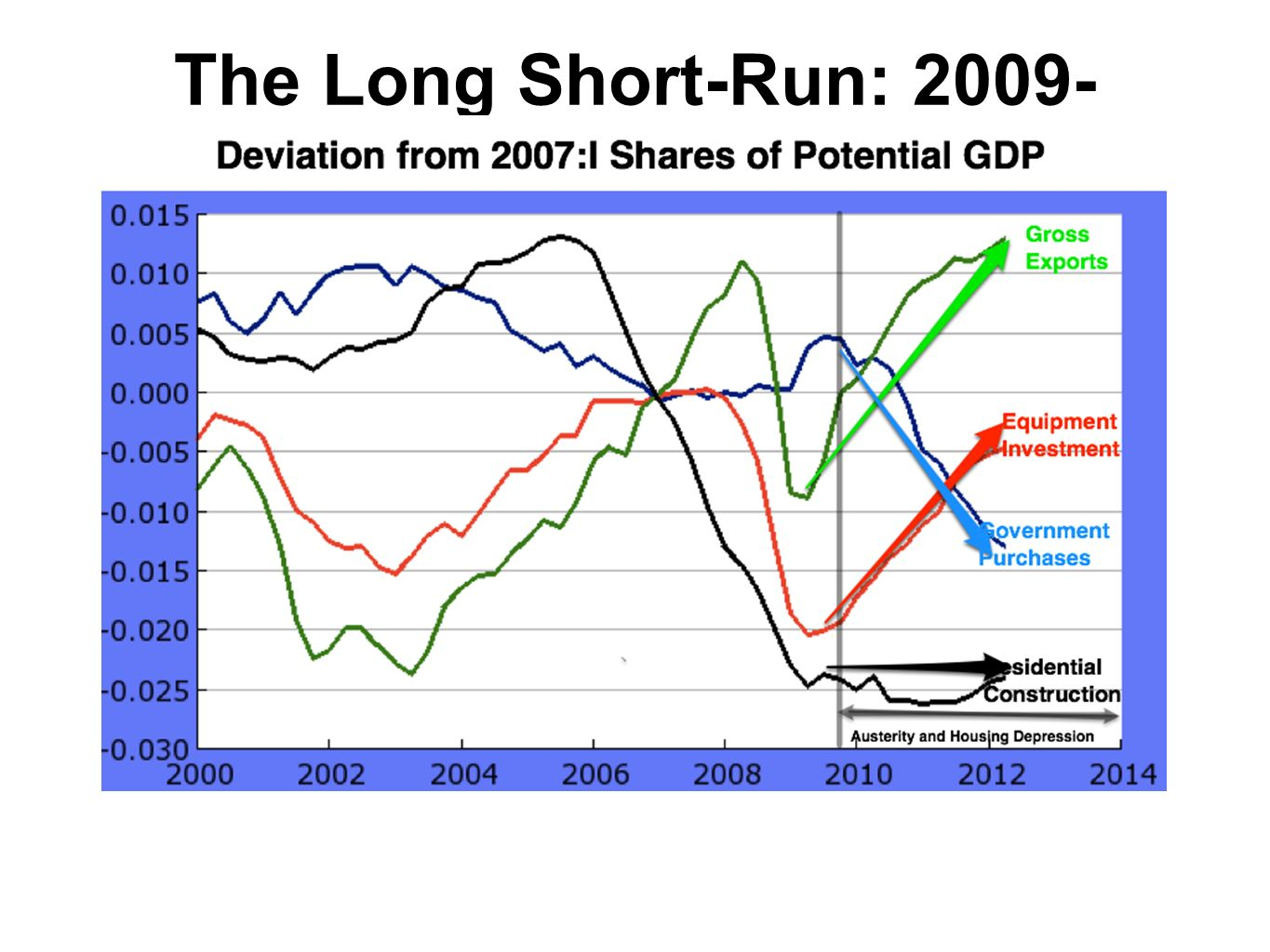 The Long Short-Run: 2009-