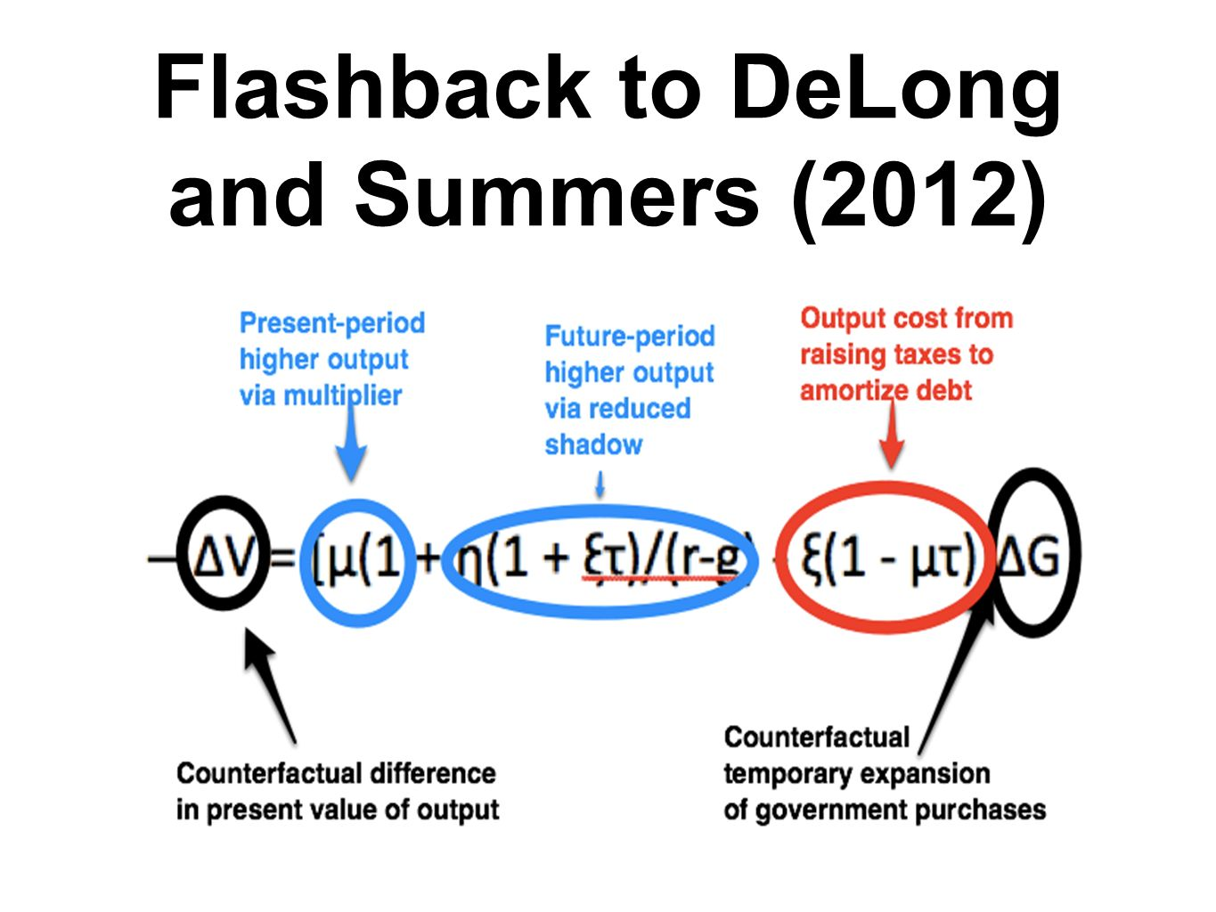 Flashback to DeLong and Summers (2012)