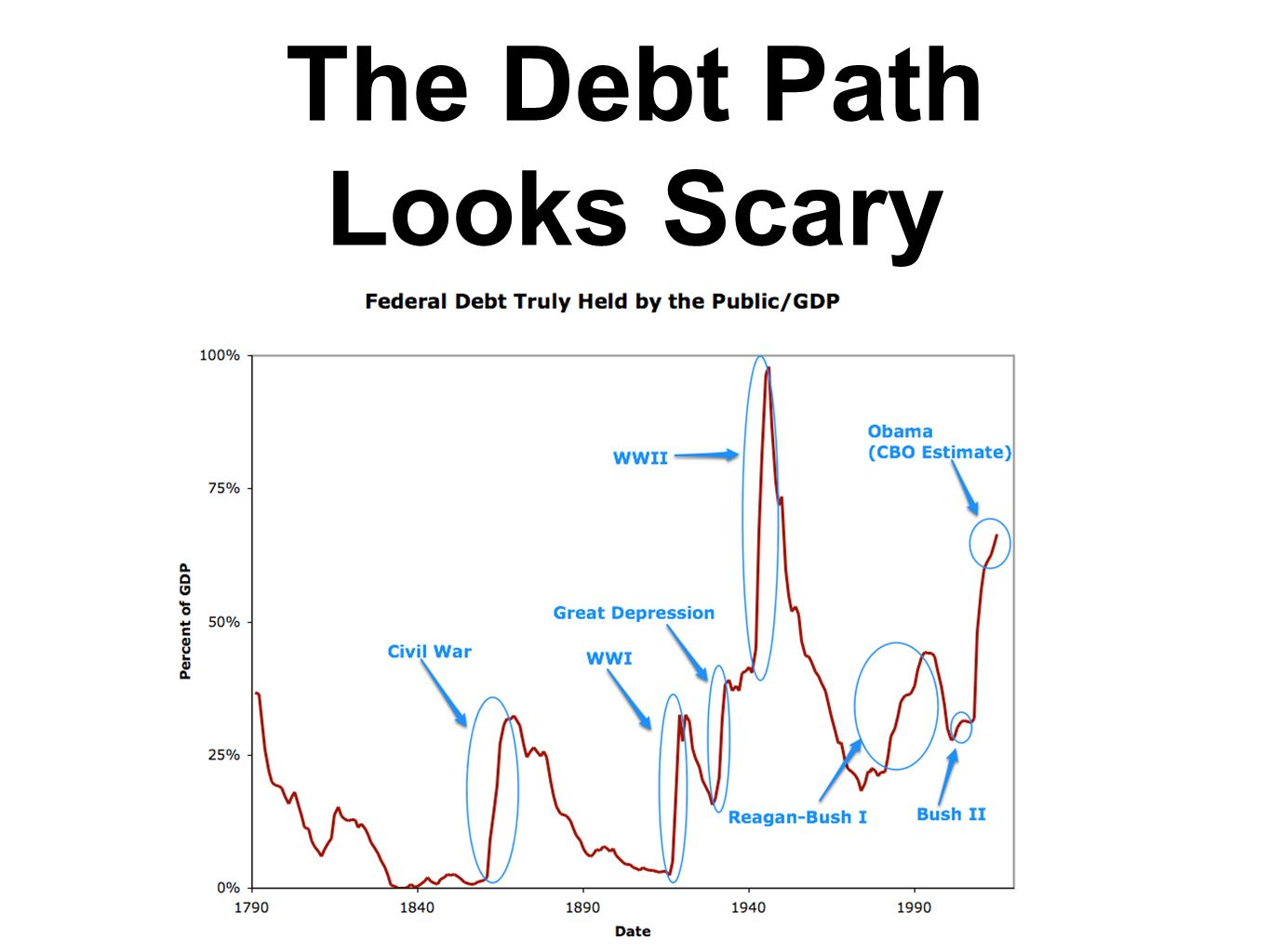 The Debt Path Looks Scary