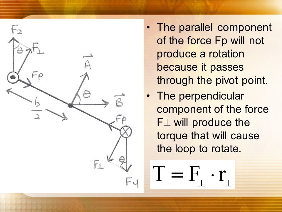 The parallel component of the force Fp will not produce a rotation because it passes through the pivot point. The perpendicular component of the force