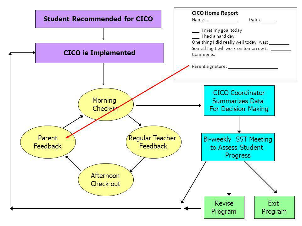 Student Recommended for CICO CICO is Implemented Parent Feedback Regular Teacher Feedback Afternoon Check-out Morning Check-in CICO Coordinator Summar