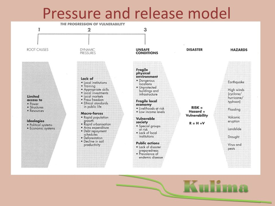 Pressure and release model