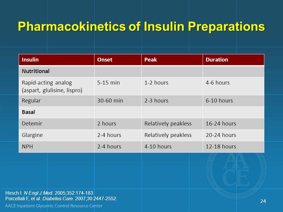 Pharmacokinetics of Insulin Preparations 24 InsulinOnsetPeakDuration Nutritional Rapid-acting analog (aspart, glulisine, lispro) 5-15 min1-2 hours4-6