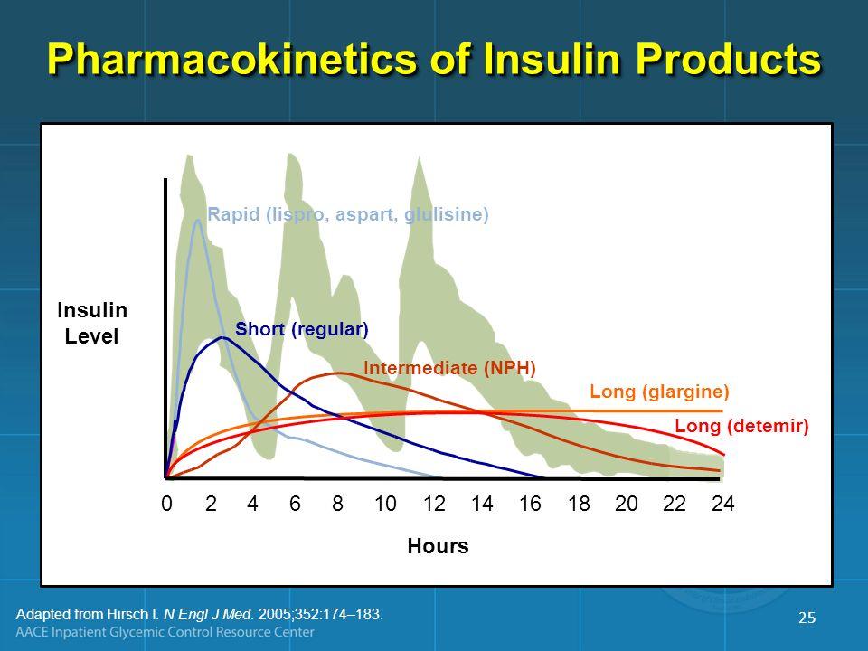 Rapid (lispro, aspart, glulisine) Hours Long (glargine) Short (regular) Intermediate (NPH) Long (detemir) Insulin Level 0 2 4 6 8 10 12 14 16 18 20 22