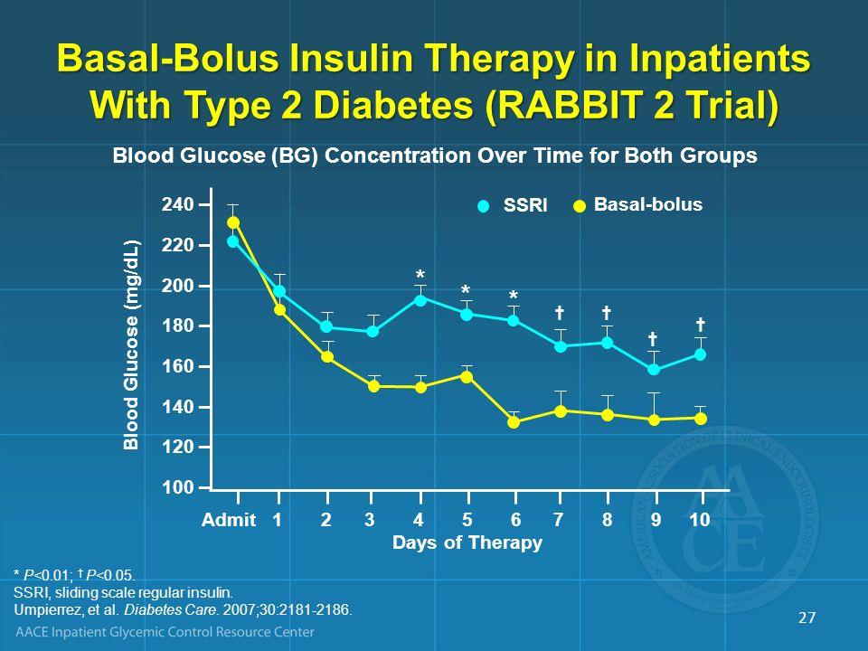240 – 220 – 200 – 180 – 160 – 140 – 120 – 100 – Admit 1 2 3 4 5 6 7 8 9 10 Days of Therapy Blood Glucose (mg/dL) * * * SSRI Basal-bolus Blood Glucose