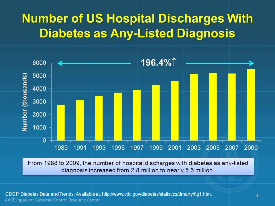 Number of US Hospital Discharges With Diabetes as Any-Listed Diagnosis CDCP. Diabetes Data and Trends. Available at: http://www.cdc.gov/diabetes/stati