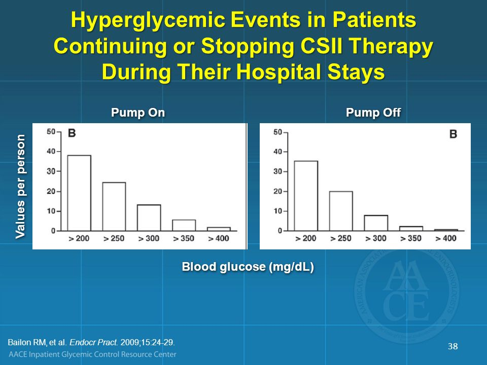 Blood glucose (mg/dL) Pump On Pump Off Values per person Bailon RM, et al. Endocr Pract. 2009;15:24-29. Hyperglycemic Events in Patients Continuing or