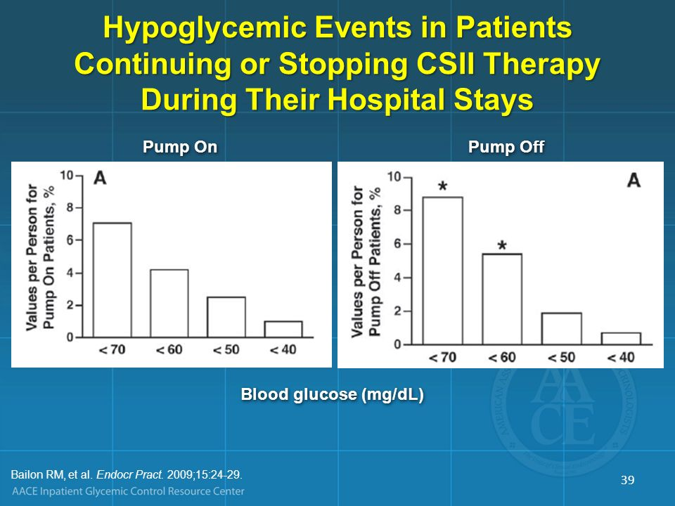 Blood glucose (mg/dL) Pump On Pump Off Bailon RM, et al. Endocr Pract. 2009;15:24-29. Hypoglycemic Events in Patients Continuing or Stopping CSII Ther