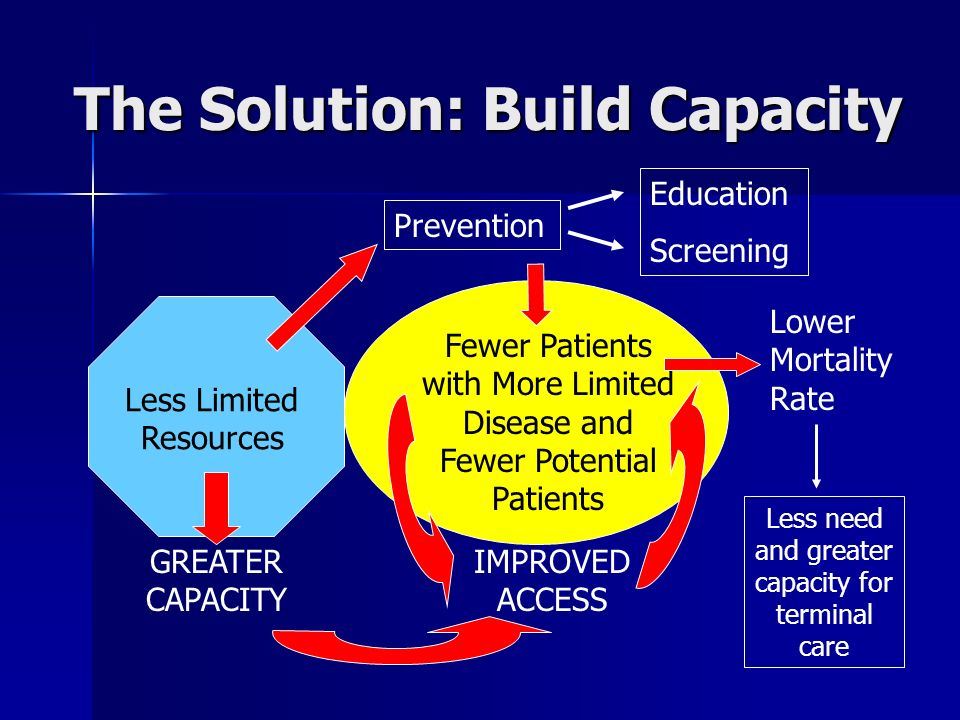 The Solution: Build Capacity Less Limited Resources Fewer Patients with More Limited Disease and Fewer Potential Patients Prevention Education Screeni