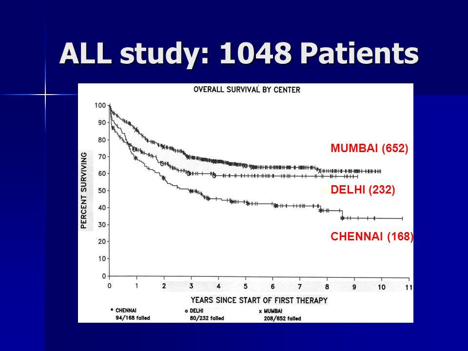 DELHI CHENNAI (168) o DELHI (232) MUMBAI (652) Acute Lymphoblastic Leukemia ALL study: 1048 Patients