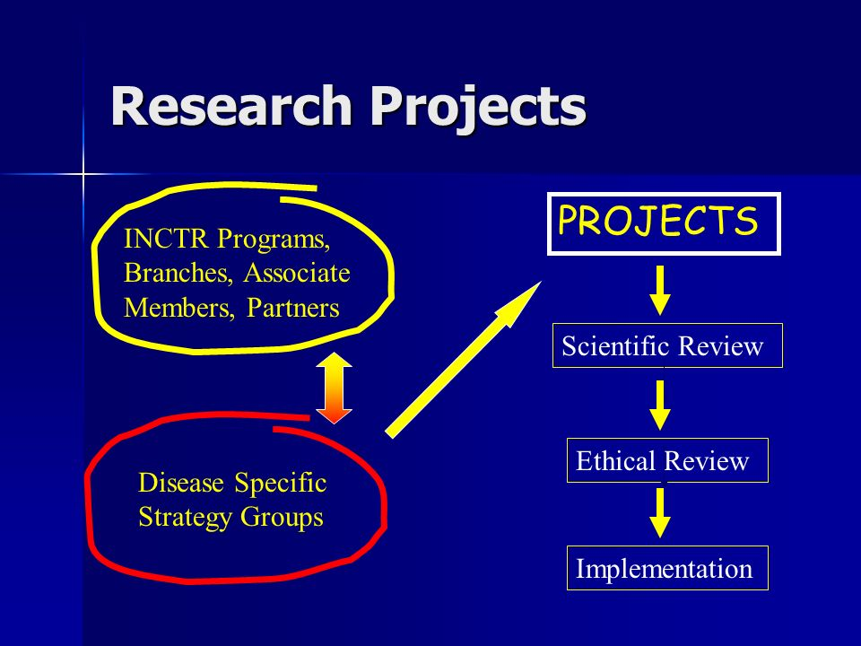 Research Projects PROJECTS INCTR Programs, Branches, Associate Members, Partners Disease Specific Strategy Groups Scientific Review Ethical Review Implementation
