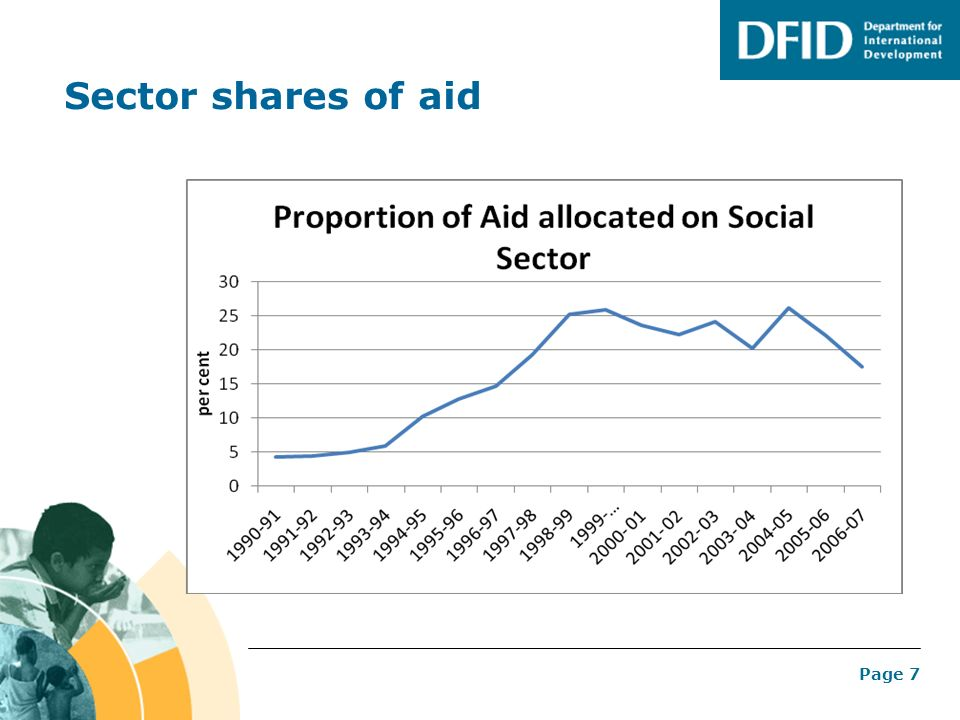 Page 7 Sector shares of aid