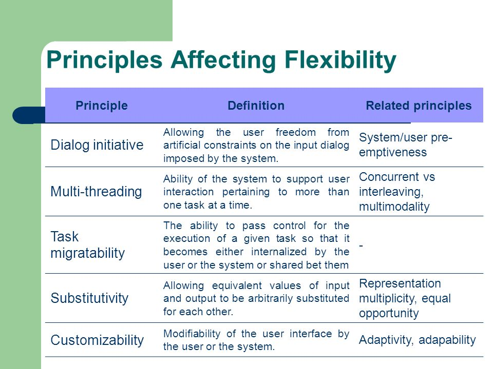 Principles Affecting Flexibility PrincipleDefinitionRelated principles Dialog initiative Allowing the user freedom from artificial constraints on the
