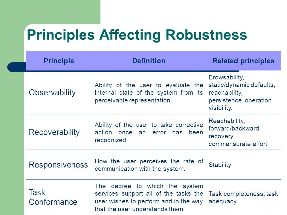 Principles Affecting Robustness PrincipleDefinitionRelated principles Observability Ability of the user to evaluate the internal state of the system f