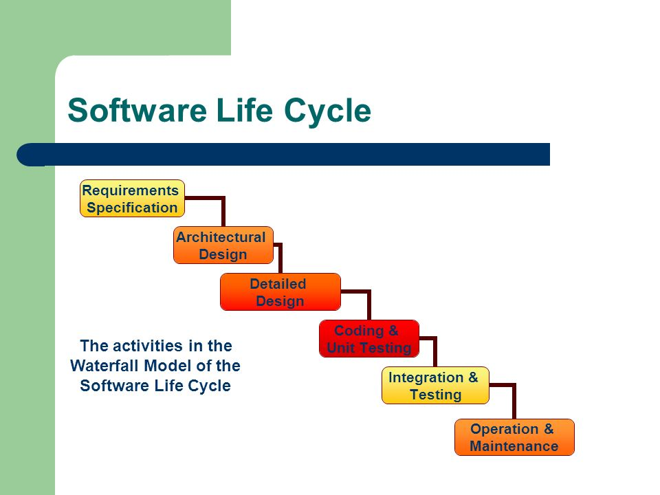 Activities in Life Cycle Requirements Specifications – The designer and customer try to capture a description of what the eventual system will be expected to provide.