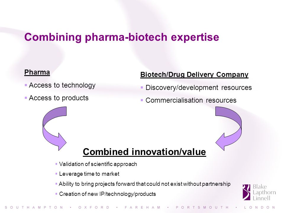 Combining pharma-biotech expertise Pharma Access to technology Access to products Biotech/Drug Delivery Company Discovery/development resources Commercialisation resources Combined innovation/value Validation of scientific approach Leverage time to market Ability to bring projects forward that could not exist without partnership Creation of new IP/technology/products