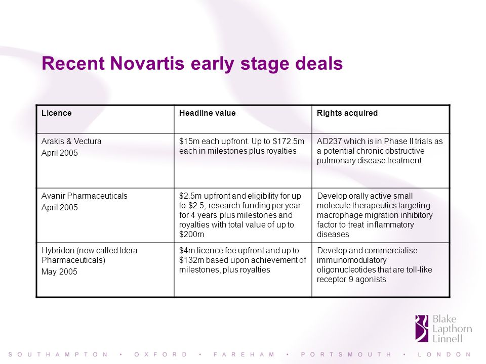 Recent Novartis early stage deals LicenceHeadline valueRights acquired Arakis & Vectura April 2005 $15m each upfront.