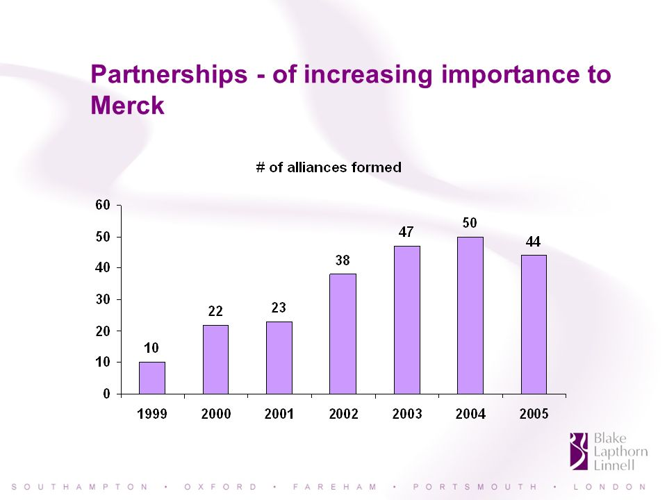 Partnerships - of increasing importance to Merck