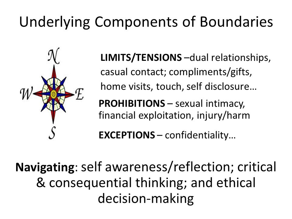 Underlying Components of Boundaries LIMITS/TENSIONS –dual relationships, casual contact; compliments/gifts, home visits, touch, self disclosure… PROHI