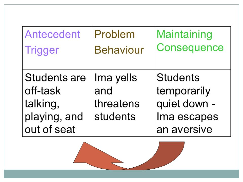 Antecedent Trigger Problem Behaviour Maintaining Consequence Students are off-task talking, playing, and out of seat Ima yells and threatens students