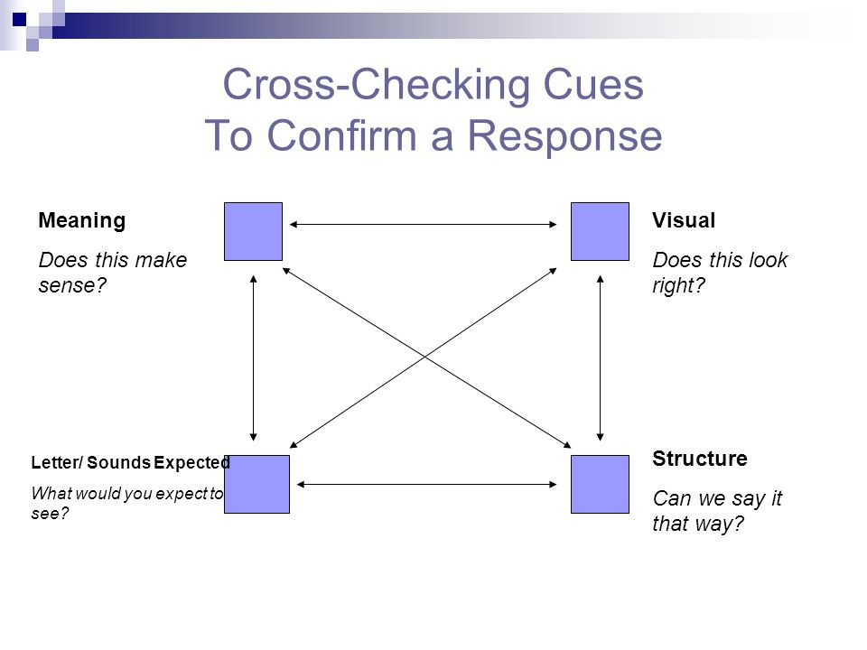 Cross-Checking Cues To Confirm a Response Meaning Does this make sense? Visual Does this look right? Structure Can we say it that way? Letter/ Sounds