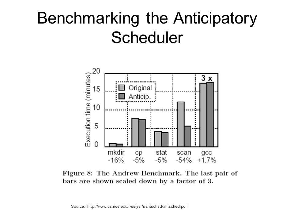 Benchmarking the Anticipatory Scheduler Source: http://www.cs.rice.edu/~ssiyer/r/antsched/antsched.pdf