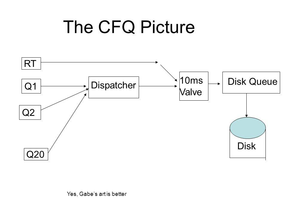 The CFQ Picture RT Q1 Q2 Q20 Dispatcher Disk Queue Disk Yes, Gabes art is better 10ms Valve