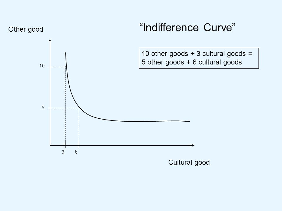Cultural good Other good Indifference Curve 10 5 36 10 other goods + 3 cultural goods = 5 other goods + 6 cultural goods