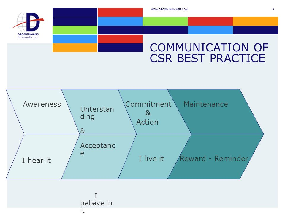 WWW.DROOGHMANS-INT.COM 8 COMMUNICATION OF CSR BEST PRACTICE Unterstan ding & Acceptanc e I believe in it Awareness Commitment & Action Maintenance Reward - ReminderI live it I hear it