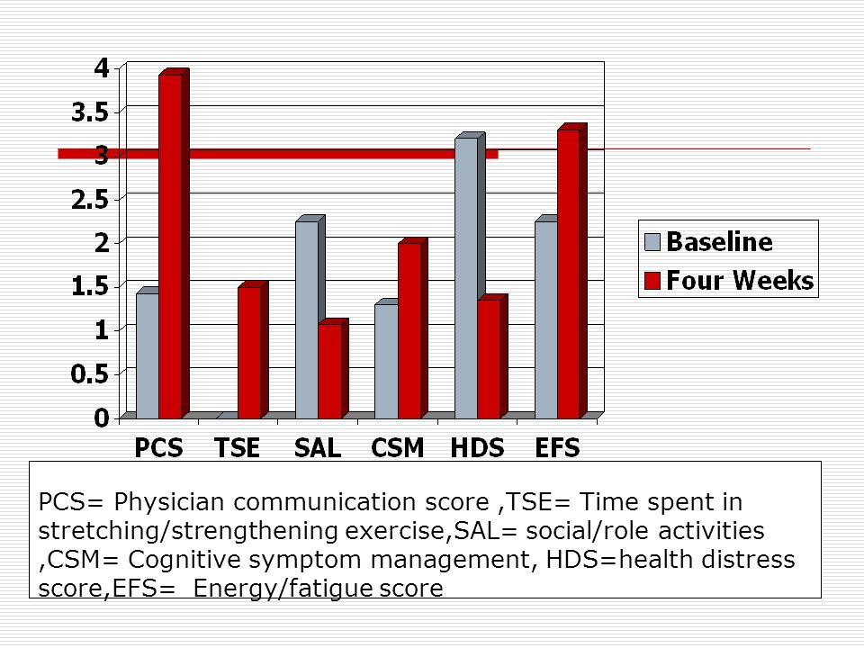 PCS= Physician communication score,TSE= Time spent in stretching/strengthening exercise,SAL= social/role activities,CSM= Cognitive symptom management,