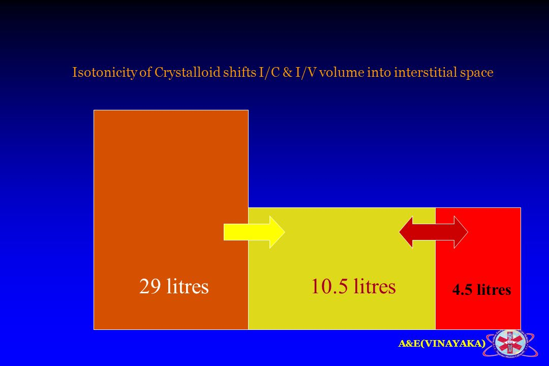 A&E(VINAYAKA) 29 litres10.5 litres 4.5 litres Isotonicity of Crystalloid shifts I/C & I/V volume into interstitial space
