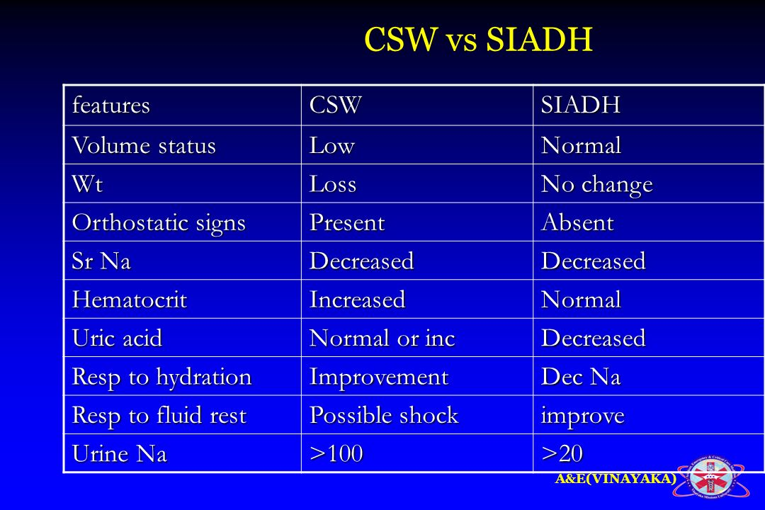 A&E(VINAYAKA) CSW vs SIADH featuresCSWSIADH Volume status LowNormal WtLoss No change Orthostatic signs PresentAbsent Sr Na DecreasedDecreased Hematocr