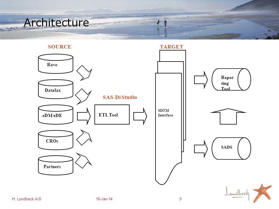 H. Lundbeck A/S16-Jan-149 Architecture Rave Datafax eDM/eDE Partners CROs ETL Tool SDTM Interface Repor ting Tool SADS SOURCETARGET SAS-Di Studio