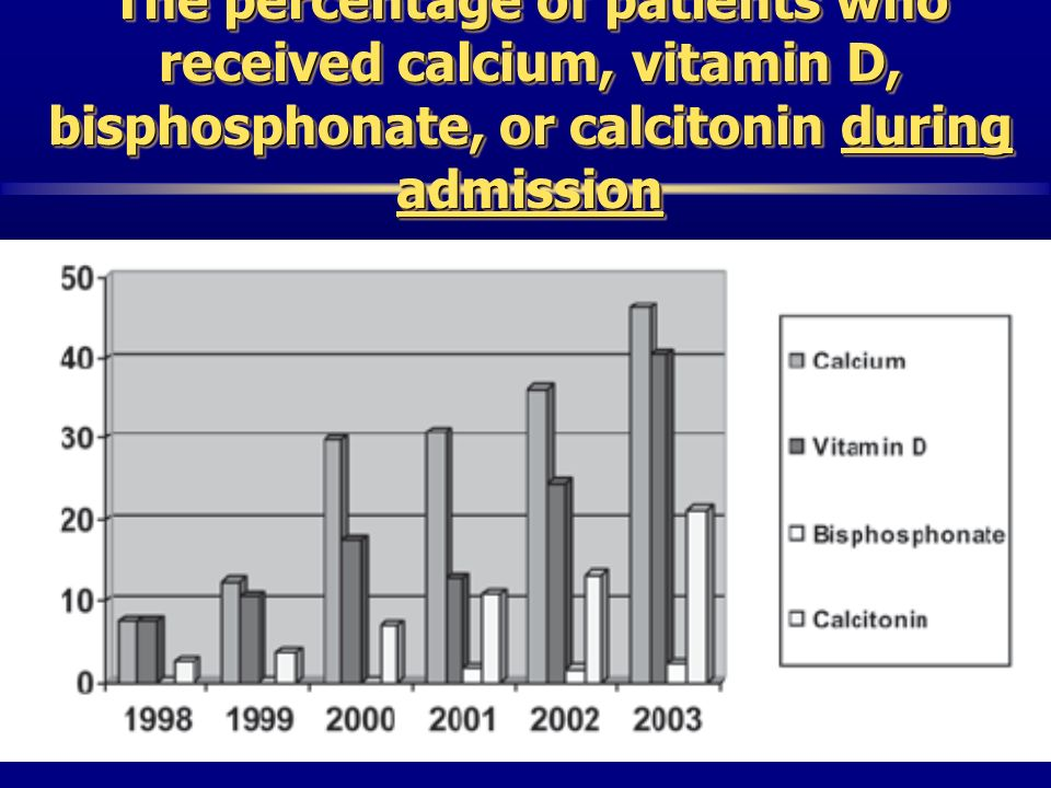 The percentage of patients who received calcium, vitamin D, bisphosphonate, or calcitonin during admission