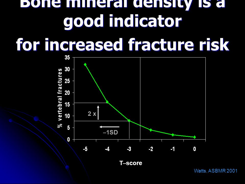 Bone mineral density is a good indicator for increased fracture risk T – score – 1SD 2 x Watts, ASBMR 2001