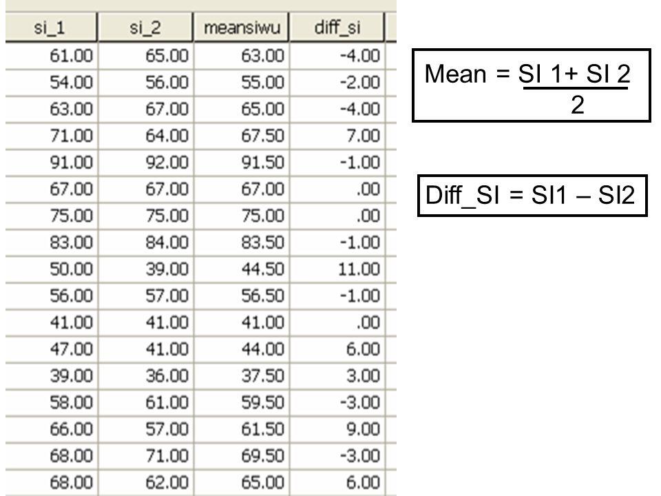 Mean = SI 1+ SI 2 2 Diff_SI = SI1 – SI2