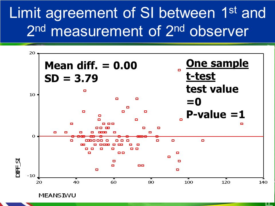 Limit agreement of SI between 1 st and 2 nd observer Mean diff. = 0.00 SD = 3.79 One sample t-test test value =0 P-value =1 Limit agreement of SI betw