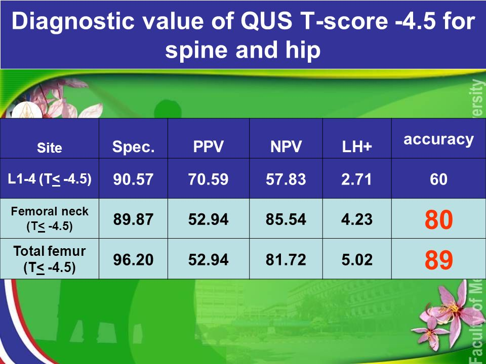 Diagnostic value of QUS T-score -4.5 for spine and hip Site Spec.PPVNPVLH+ accuracy L1-4 (T< -4.5) Femoral neck (T< -4.5) Total femur (T< -4.5)