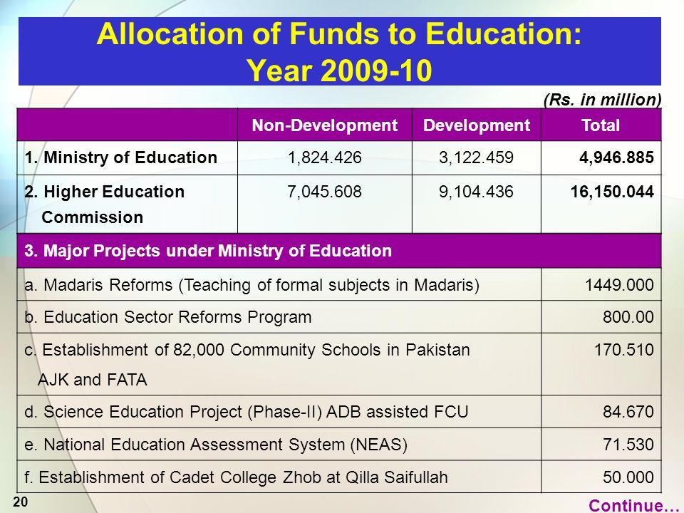 20 Non-DevelopmentDevelopmentTotal 1. Ministry of Education1,824.4263,122.4594,946.885 2.