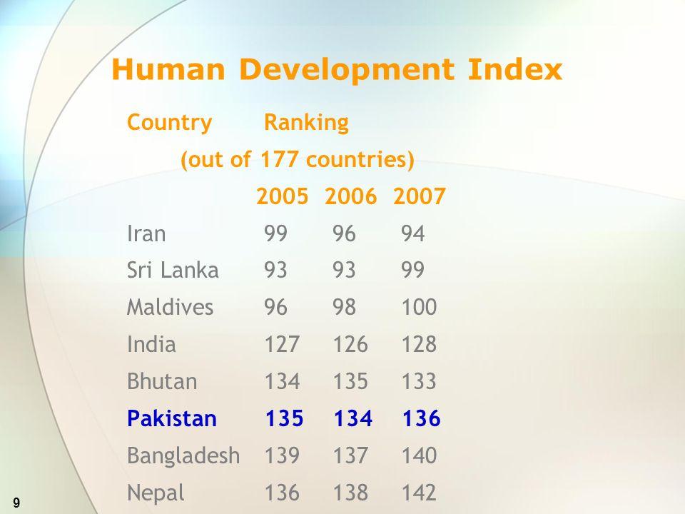 20 Non-DevelopmentDevelopmentTotal 1.Ministry of Education1,824.4263,122.4594,946.885 2.