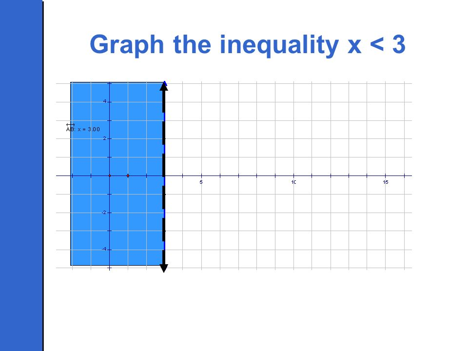Graph the inequality x < 3