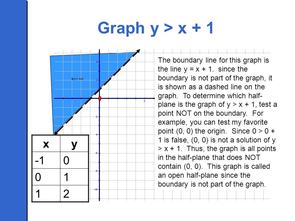 Graph y > x + 1 The boundary line for this graph is the line y = x + 1. since the boundary is not part of the graph, it is shown as a dashed line on t