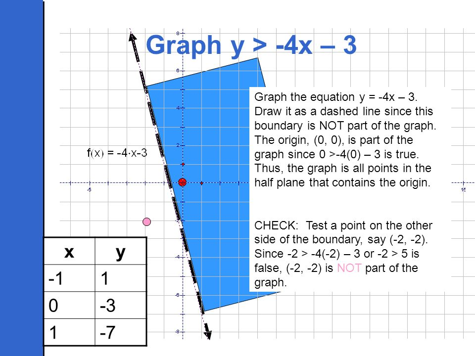 Graph the equation y = -4x – 3. Draw it as a dashed line since this boundary is NOT part of the graph. The origin, (0, 0), is part of the graph since